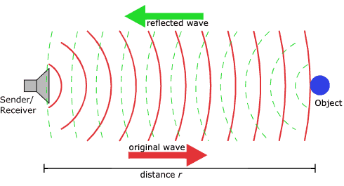 Diagram showing how sonar sending and receiving works