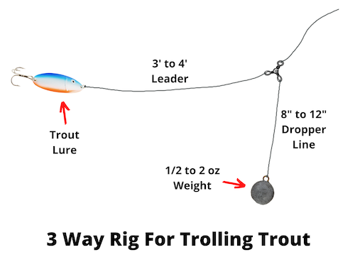 3 Way Rig For Trolling Trout