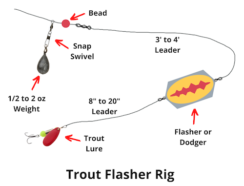 Flasher rig for trout