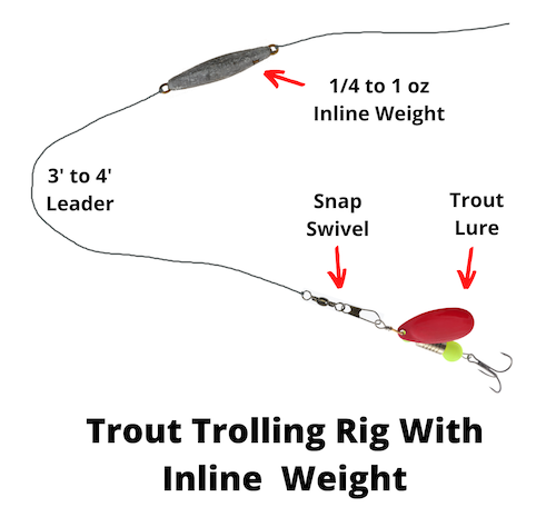 Trout trolling rig with inline weight