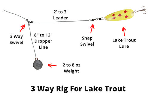 3 way rig for lake trout