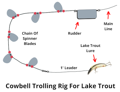 Cowbell trolling rig for lake trout