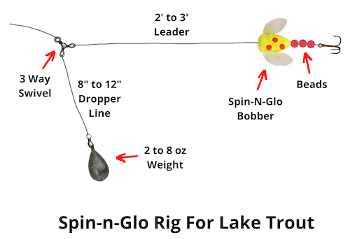 Spin-n-glo rig for lake trout